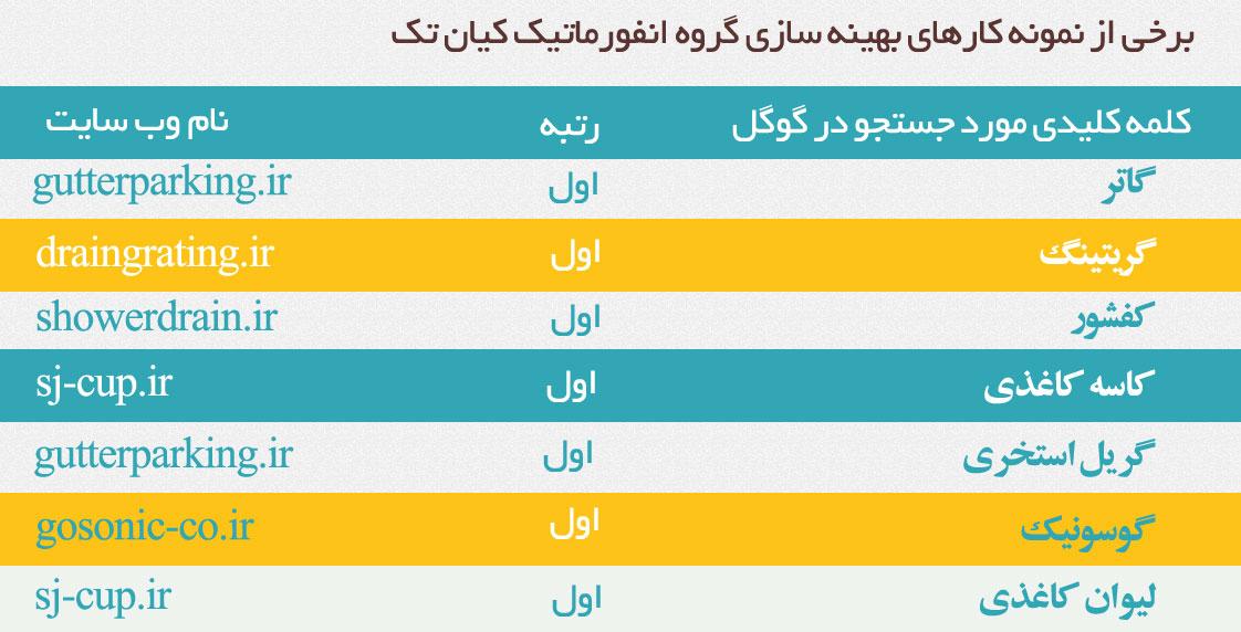سئو سایت مشهد